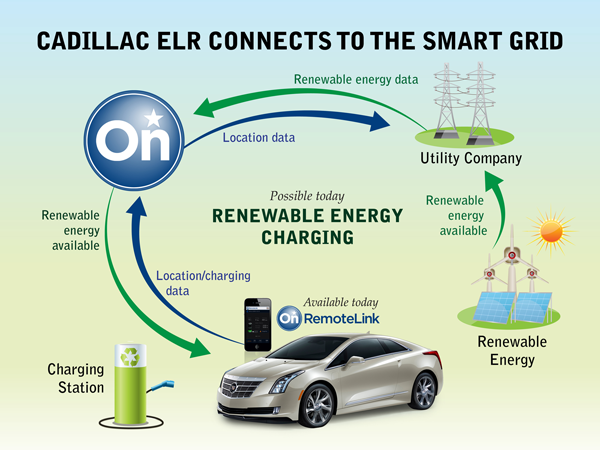 Cadillac ELR Connects To The Smart Grid
