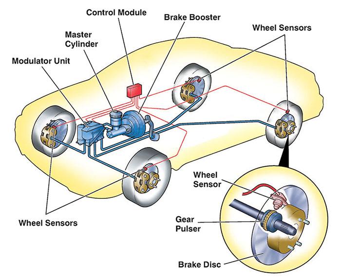 air in abs module symptoms